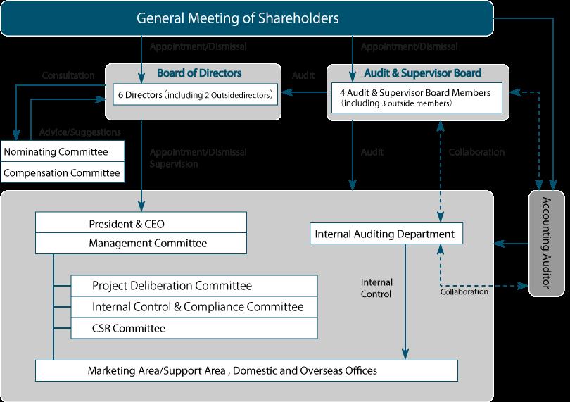 Corporate Governance | Corporate Governance | Corporate