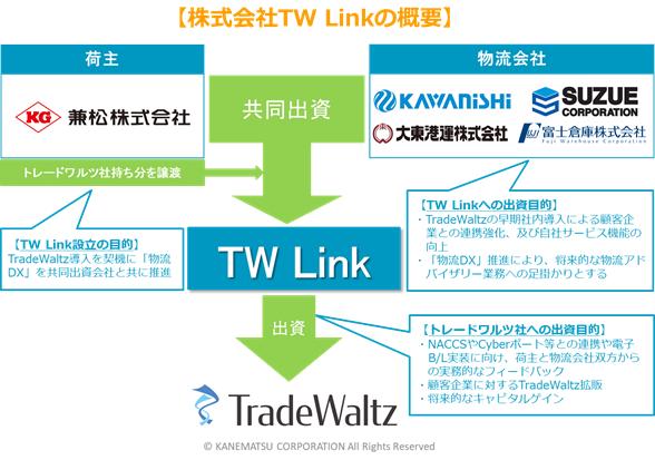 TW Linkの概要